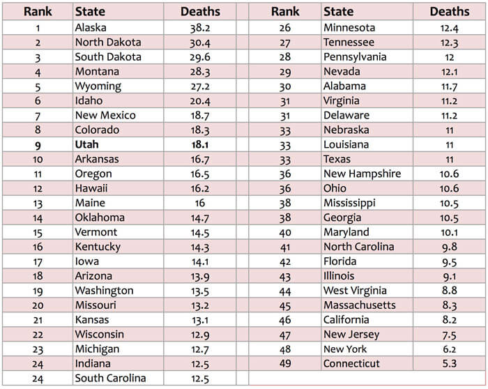 Teen Suicide In The Untied States